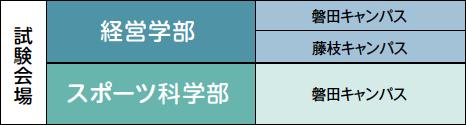 経営学部:磐田キャンパス・藤枝キャンパス スポーツ科学部:磐田キャンパス