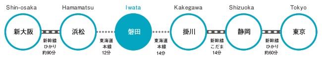 磐田駅までのアクセス 西からの場合、新大阪から新幹線ひかりで約90分、浜松で東海道本線に乗換後12分で着。 東からの場合、東京から新幹線ひかりで約60分、静岡で新幹線こだまに乗換て14分、掛川で東海道本線に乗換後14分で着。